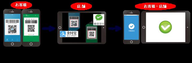 WeChatpayとAlipayの決済の流れ