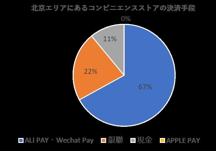 中国人の決済方法WeChatpay、Alipayが67%占める