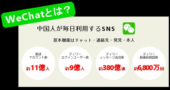 WeChatについて