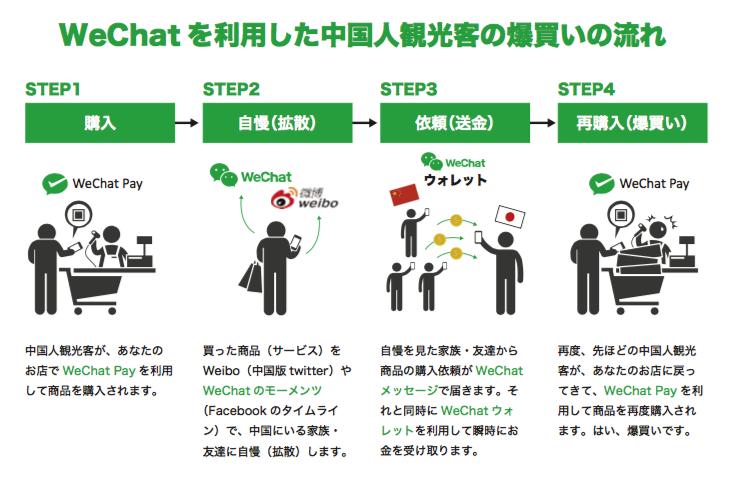 WeChatを利用した中国人観光客の爆買いの流れ
